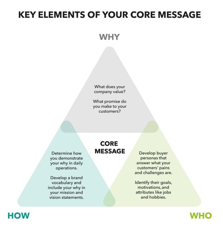 3 cores elements