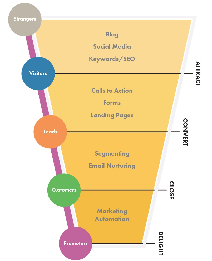 Inbound Marketing Stages Funnel