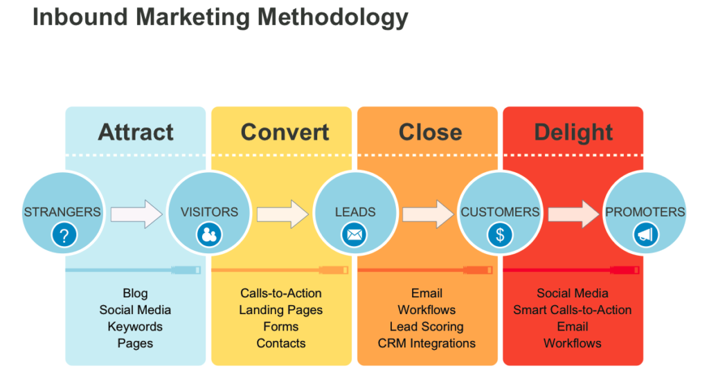 Graphic explaining the Inbound Marketing Methodology: Attract, Convert, Close, Delight