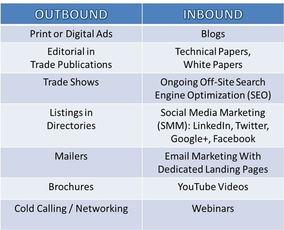 Side-by-side lists of types of outbound and inbound advertising methods