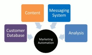 Marketing Automation circle surrounded by 4 boxes labeled customer database, content, messaging system, analysis
