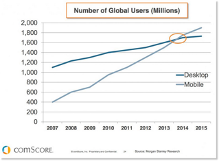 Line graph showing that number of global mobile users surpassed desktop users in 2014
